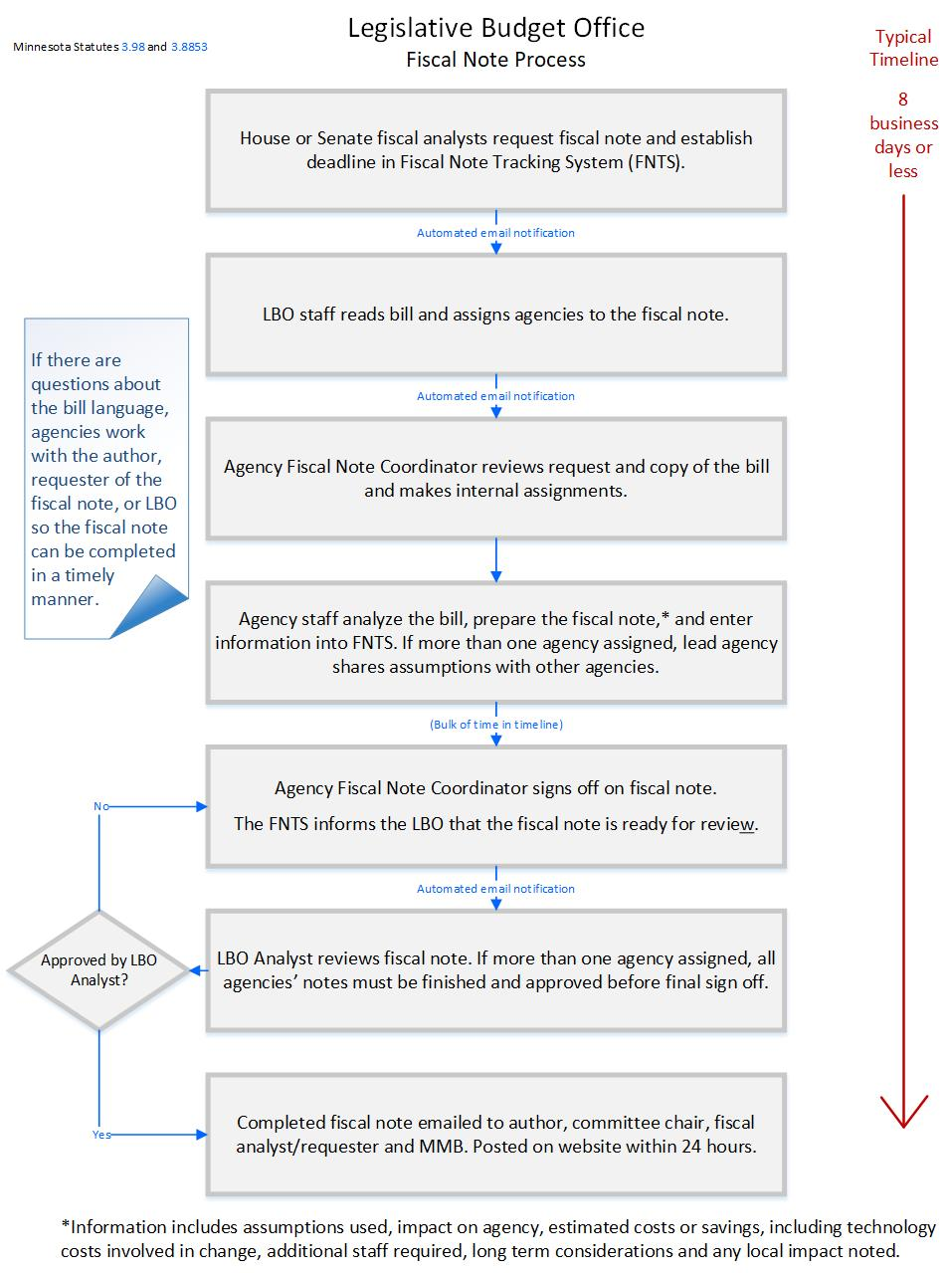 Fiscal Note Process